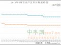 卖家惜售 产区价格涨势明显 ()