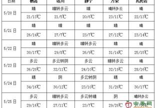 四川盆地东北等地降雨偏多 北方气温起伏明显 ()