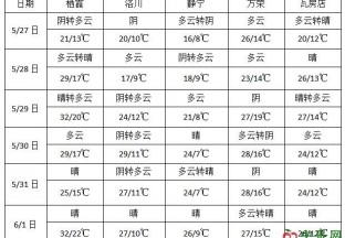 江南华南有强降雨 东北多过程性降雨 ()