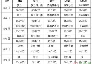 南方多强降雨过程 华北黄淮有高温天气 ()