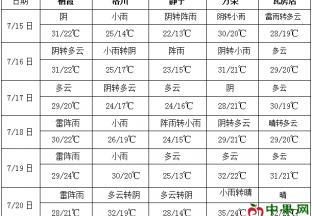 华北东北多阵雨 西南地区有较强降雨 ()
