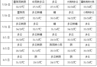 华南沿海有较大风雨 北方地区多降雨过程 ()