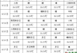 华北东部东北等地将出现强降雨 ()