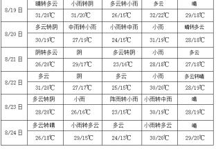 四川盆地西部有较强降雨 南方大部地区持续高温 ()