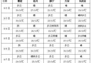 华南江南东部多降雨 南海海域多风雨天气 ()