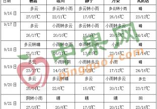 四川盆地和西北地区东部多阴雨 ()