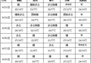 青藏高原东部云南多雨雪 中东部大部降水持续偏少 ()