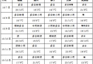 冷空气活动趋于频繁 华西地区多阴雨天气 ()