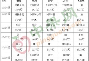 冷空气活动较为频繁 华西地区多阴雨天气 ()