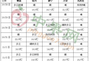 西南地区仍多阴雨 北方冷空气活动频繁 ()