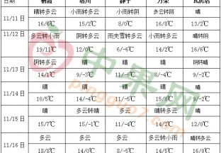 冷空气活动频繁 黄淮江淮有降水天气 ()
