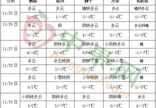 弱冷空气活动频繁 长江中下游有弱降水 ()