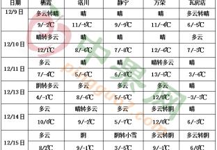 江南东南部华南降水偏少 中东部气温偏低转偏高 ()