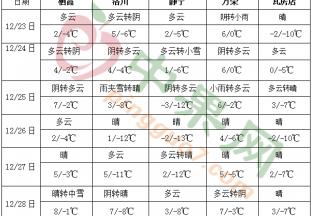 南方地区多阴雨天气气温偏高 东北等地气温偏低 ()