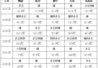 江南华南将出现晴好天气 全国大部气温缓慢回升 ()