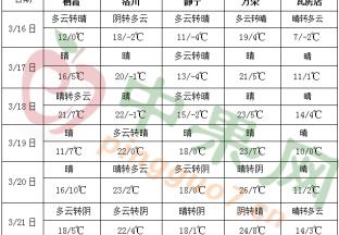 江南华南多降雨 中东部气温明显偏高 ()