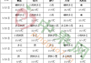 江南华南多降雨 北方地区气温起伏明显 ()