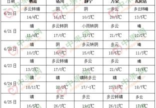 华南有较强降水过程 我国大部气温偏低 ()