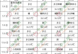 前期长江中下游等地降雨持…