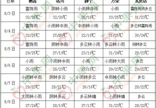 华北东北黄淮等地多降雨